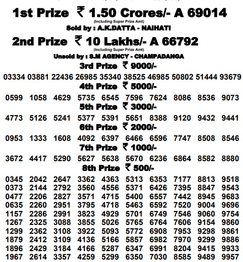 Sikkim Baisakhi Bumper 2019 Lottery Results Available|Sikkim